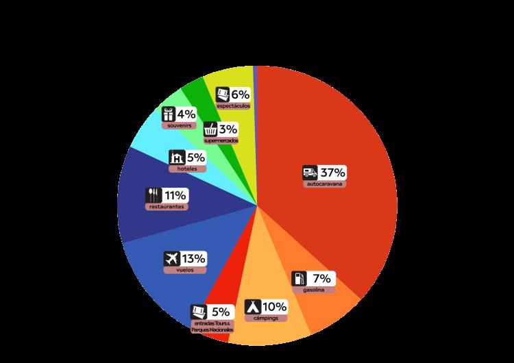 ruta usa despeses grafica esp